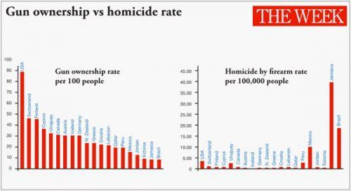 150626-gun-control-vs-homicidesmall